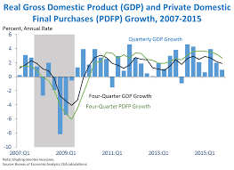 Quarterly Gdp Growth Chart Second Estimate Of Gross Domestic Product For The Fourth