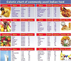 Calories Chart In Different Food Items Calorie Chart For Common Foods Creativedotmedia Info