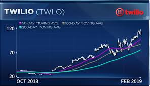Twlo Chart Twilio Is Up 240 Percent In A Year But Chart Analyst Sees