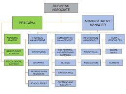 Organizational Chart School Rrr