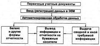 Дипломная работа Учет и анализ материально производственных запасов Схематично учет движения материально производственных запасов при автоматизированной форме бухгалтерского учета показан на рис 2 2