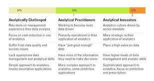 what are analytical skills analytical skills resume define analytical ability three levels of
