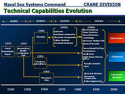 Navsea Organization Chart 2014 Naval Surface Warfare Center Crane Division Wikipedia