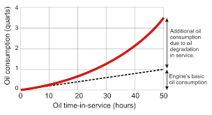 Engine Oil Consumption Chart Checking The Dipstick
