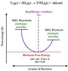 Gibbs Free Energy Entropy Enthalpy Chart 19 5 Chemistry Libretexts