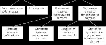 Экономический рост Цели эффективность и факторы Реферат Экстенсивные и интенсивные факторы экономического роста