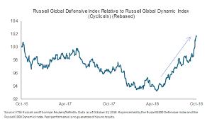 Ftse 1000 Chart Risk Retreat Ignites Defensive Rotation Seeking Alpha