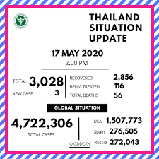 Office of International Cooperation,DDC MOPH - What happened today , . 3  new confirned cases of COVID-19 infection were reported on today(17May  2020), there were no reports of deaths. Only 116 cases