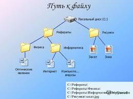 Презентация на тему Тема урока Файлы и файловая система Цель  7 c Рефераты c Рефераты Физика c Рефераты Информатика Интернет doc c Рисунки закат jpg Путь к файлу