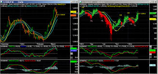 Indian Stocks Glance At Daily And Weekly Charts 17 03