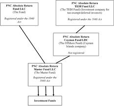 Master Feeder Structure Chart Nvcsr