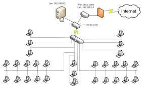Курсовая Проектирование ЛВС для организации с доступом к сети  Курсовая Проектирование ЛВС для организации с доступом к сети Интернет