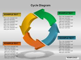 Life Cycle Chart Template Life Cycle Chart Powerpoint Www Bedowntowndaytona Com