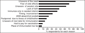 Evaluation Of The Universal Immunization Program And Challenges In