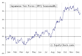 Yen Trend Chart Japanese Yen Forex Fx Jpy Seasonal Chart Equity Clock