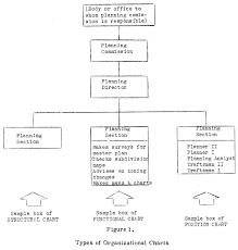 Marriott Organizational Structure Chart Organization Charting