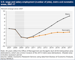 Unemployment Effects On The Economy Usda Ers Rural Employment And Unemployment