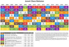 Annual Asset Class Returns Investing Money Matters Investors