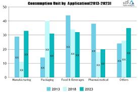 Tmi Chart Industrial Plastic Strip Doors Market To Make Great Impact