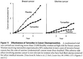 essay on cancer prevention types diseases biology effectiveness of tamoxifen in cancer chemoprevention