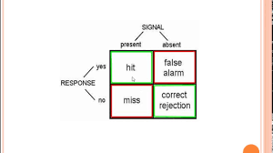 Signal Detection Theory - YouTube