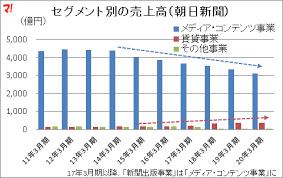 朝日 新聞 発行 部数 推移