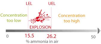 Lel And Uel Chart