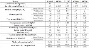Foam Density Chart Xlpe Foam Sheet Xpe Foam Sheet Pacific Industry Co Ltd