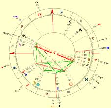 Brad Pitt Natal Chart The Love Life Of Jennifer Aniston