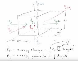 part 2 derivation heat diffusion equation