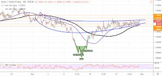 Eur Chf Surges To New Weekly Highs After Eu Inflation Data