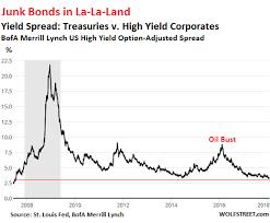 Corporate Bond Market In Worst Denial Since 2007