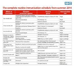Vaccinations Schedules Qatar Versus Of Scalpels