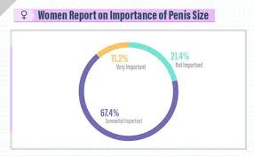 What size is preferred by women