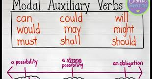 Modal Auxiliary Verbs An Anchor Chart And Free Posters