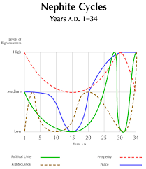147 Nephite Cycles Years A D 1 34 Byu Studies