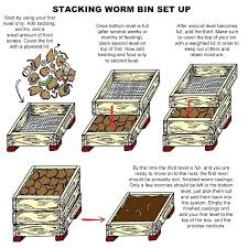 how to make a worm bed make a worm bed worm farming will add value to how to make a worm bed