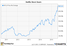 Netflix Stock Price Chart 2 Reasons Investors Love Netflix Inc Stock The Motley Fool
