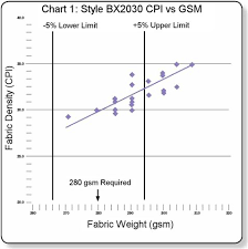 Fabric Density Chart Automation Partners Comparison Of Cpi Vs Weight Control