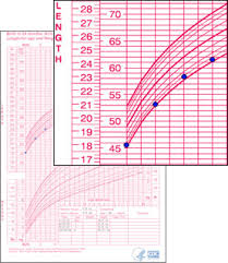 How To Interpret A Growth Chart Inadequate Growth Or Just Small Case Examples Growth