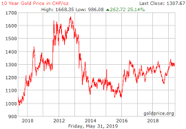 Swiss Franc Exchange Rate Historical Chart Gold Price History