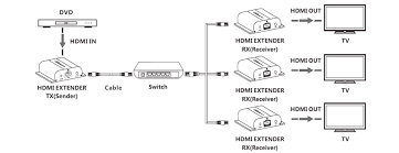 hdmi over ip extender ir up to 120m space hi fi hdmi over ip extender connection diagram