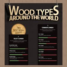 wood types furniture. Wood Species From Around The World By Jarrimber Furniture Types