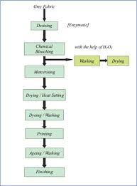 Dyeing Process Flow Chart Flow Chart Of Textile Printing Section Tex Note