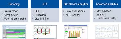 The Mes Mpdv Kpis And Dashboards With Mes Cockpit Applications By Mpdv