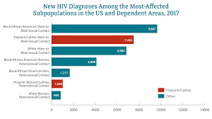 Latinos Race Ethnicity Hiv By Group Hiv Aids Cdc