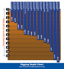 Excavator Comparison Chart Looking At Digger Hire View Our Comparison Charts Graphs