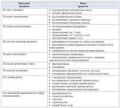 Московский финансово промышленный университет Синергия  Банки предоставляют своим клиентам разнообразные виды кредитов которые можно классифицировать по различным признакам в зависимости от потребностей