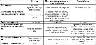Реферат Оценка кредитоспособности физического лица Методики определения кредитоспособности заемщика физического лица