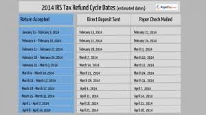 2014 Irs Refund Cycle Chart Rapidtax Blog